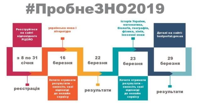 Стартувала реєстрація на пробне ЗНО - вона триватиме до 31 січня