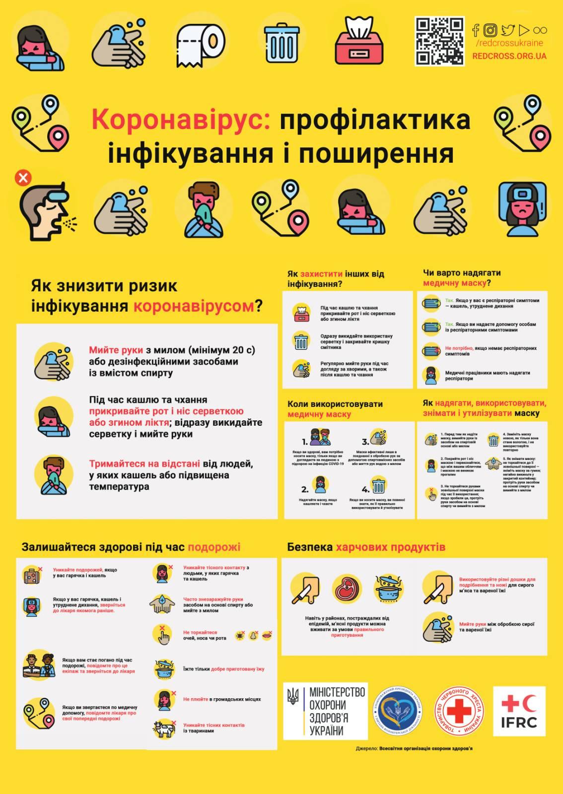 Профілактика коронавірусу - Департамент освіти і науки Києва